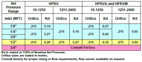Relief Valve Manufacturer and Supplier Resources | Flow